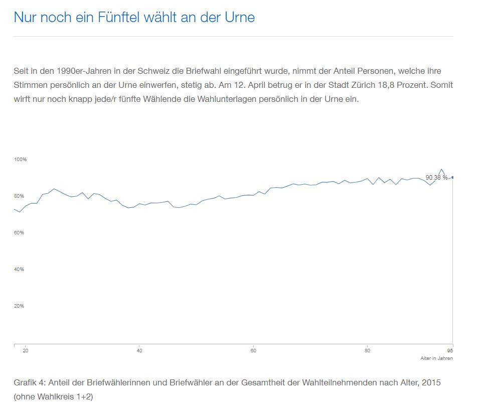 2015-04-21_kantonale-wahlen-12-april-2015_profil-der-waehlerinnen-und-waehler